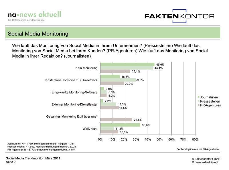 Social-Media-Monitoring-Tool-Nutzung 2011
