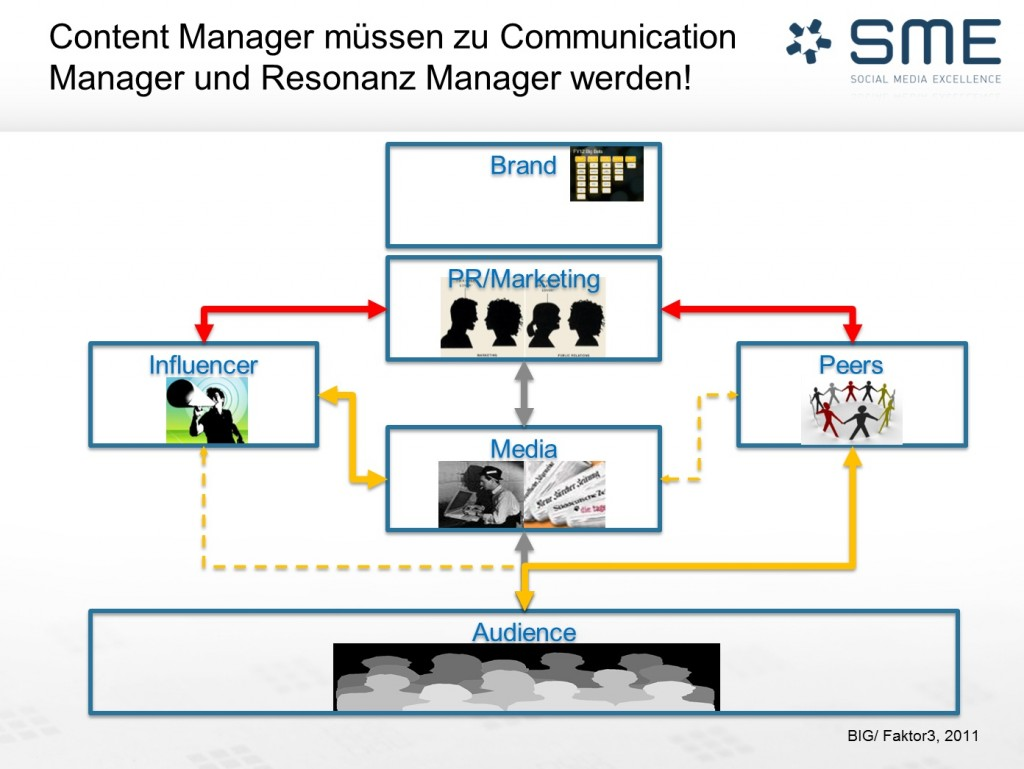 Social Content Management - BIG GmbH